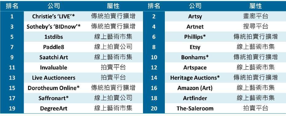 2018年Hiscox線上藝術平台排名:前20位。