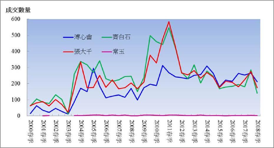 資料來源:雅昌;帝圖藝術研究中心整理