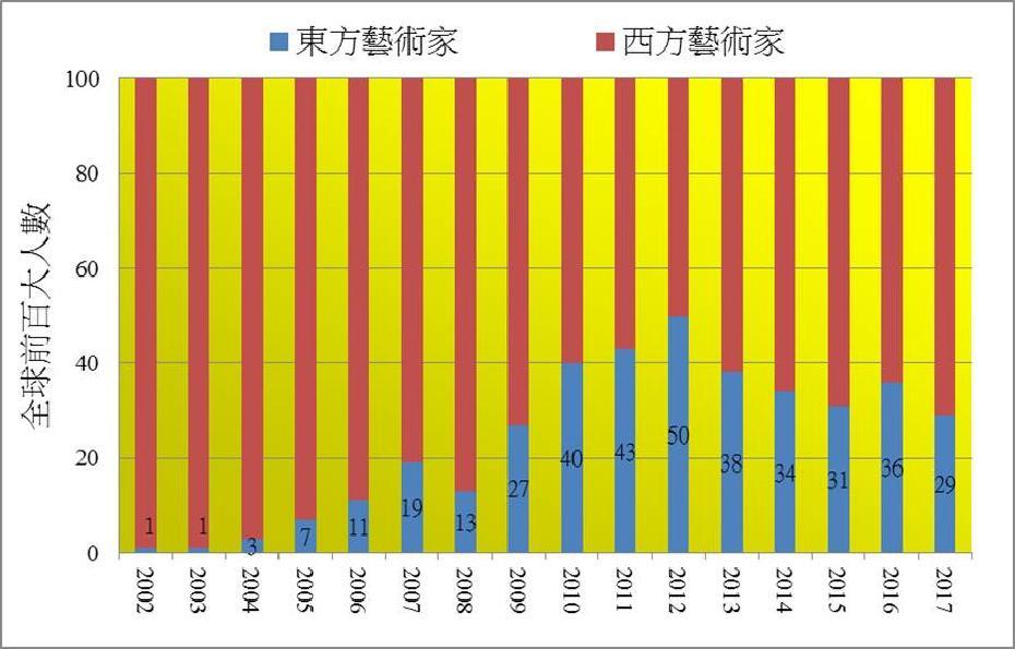 2002年以後東方畫家逐漸攻佔全球百大藝術家排名